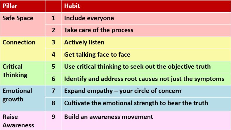 TB Habits table
